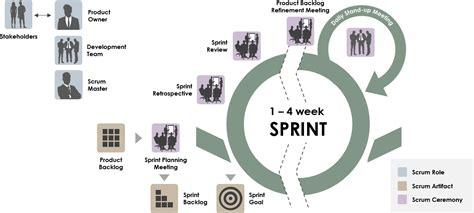 Scrum Sprint Cycle in 8 Steps