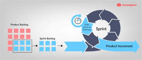 From Creation To Execution: How Sprint Backlog Helps Scrum